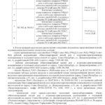 Акт о выполнении ТУ 04 12 2019 (Россети Ленэнерго). ЖК Днепропетровская 37